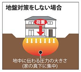 ジオクロス工法 紹介2