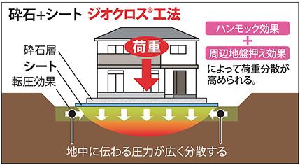 ジオクロス工法 紹介1