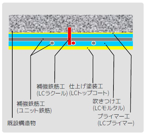 LCユニット断面図