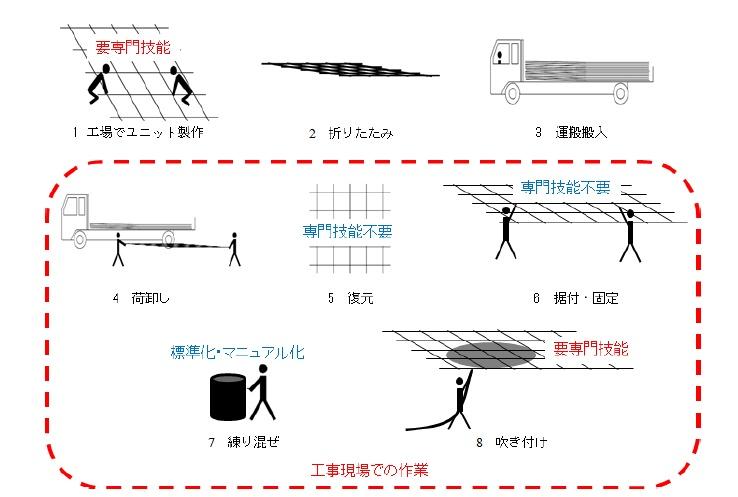 LCユニット工法_手順